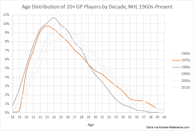 Same graph as the previous, but with the distribution of the 1970s and 1980s players emphasized.